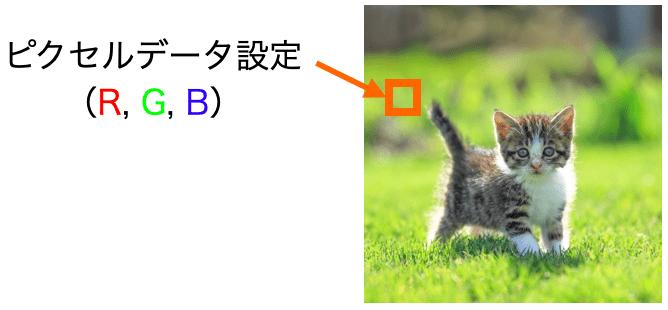 ピクセルデータの設定