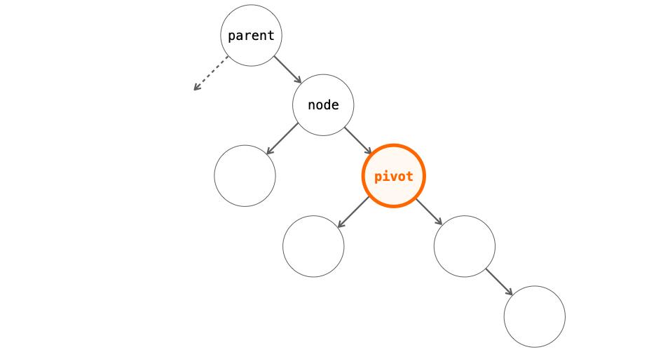 pivotの設定