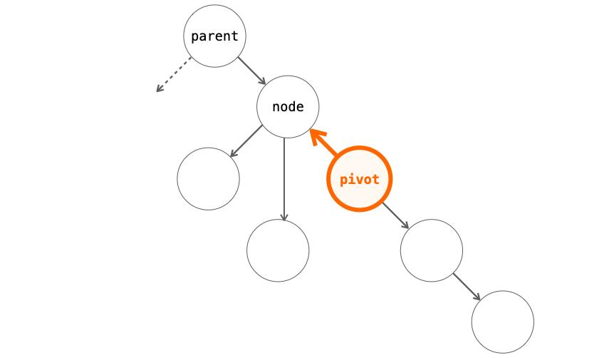pivotの子ノードの設定