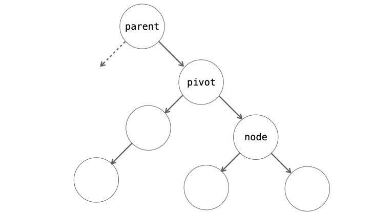 2重回転後のノードの配置