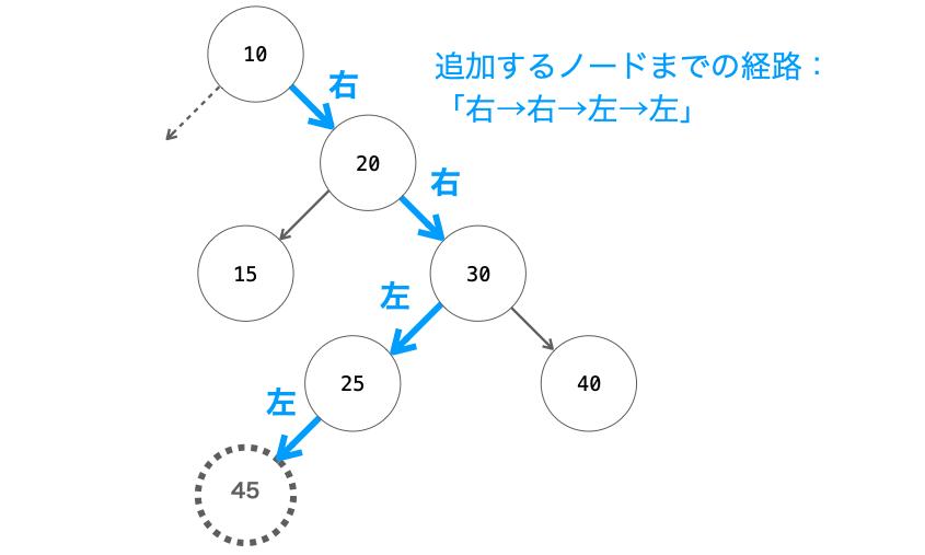 ノード追加時にノードを辿る例
