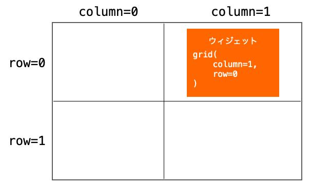 columnとrow指定によってウィジェットが配置される様子