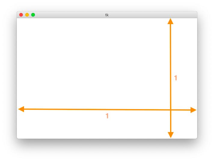 相対サイズの説明図