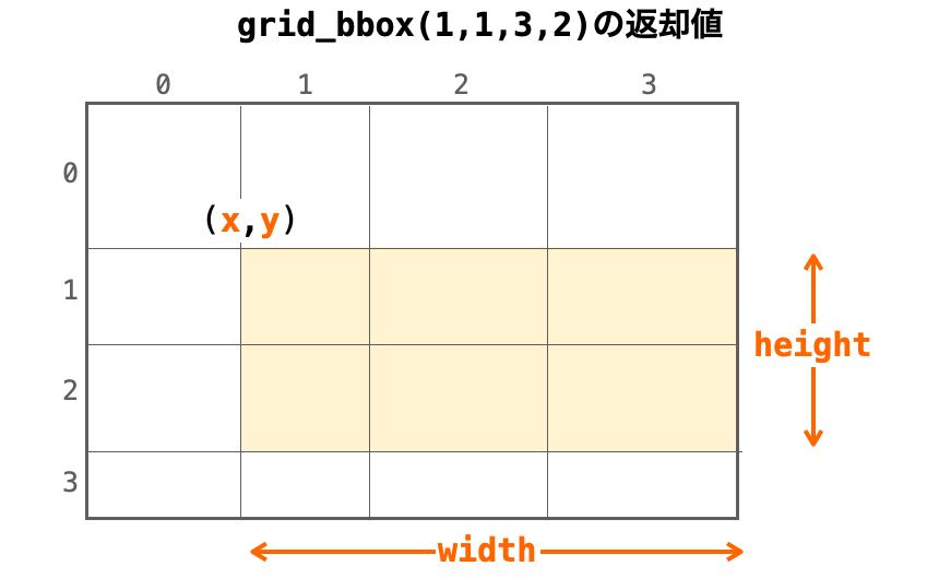 grid_bboxの説明図