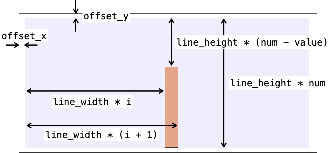 棒グラフ描画時の各パラーメータの関係