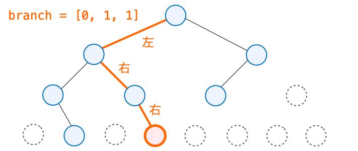 branchの説明