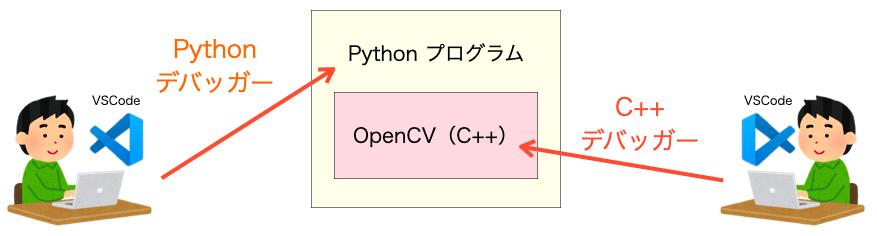 PythonとOpenCVを混合デバッグする様子