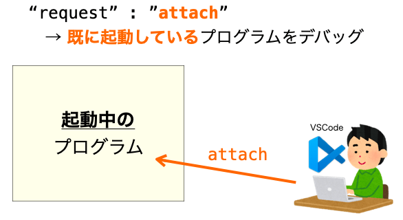 attachの説明図