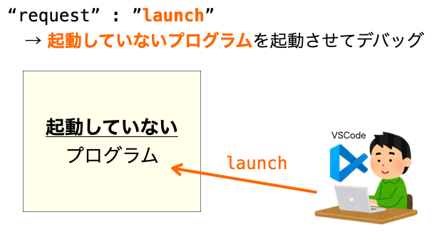 launchの説明図