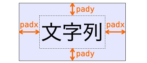 padxとpadyの説明