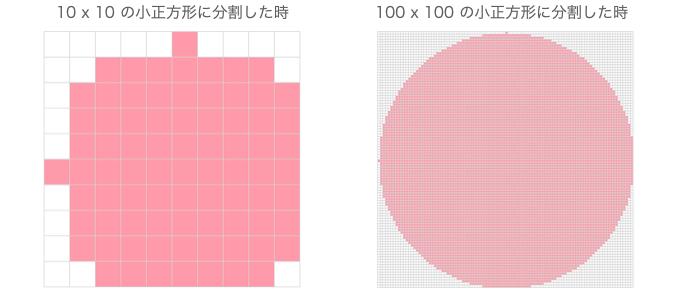 分割数によって変わる円の形