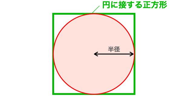 円に接する正方形