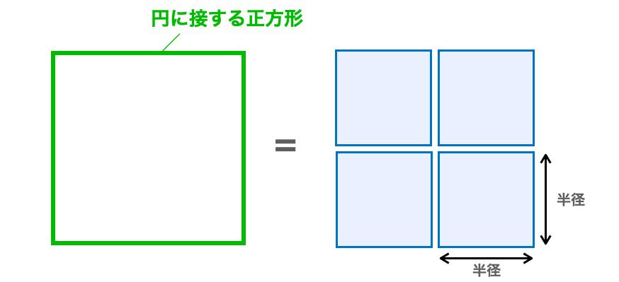 円に接する正方形と一辺の長さを半径とした正方形の面積の関係