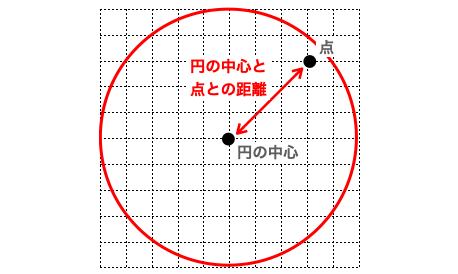 円内に点が存在するかどうかの判断に用いる距離