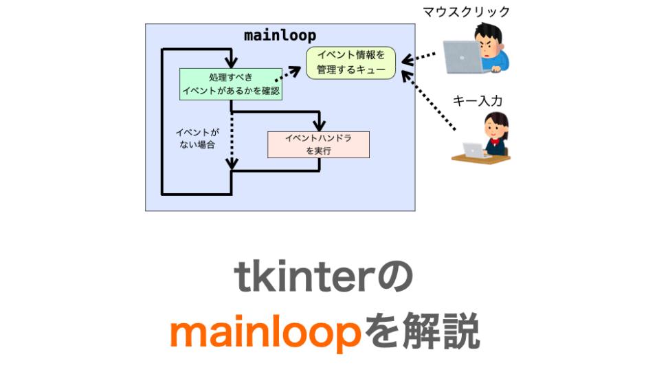 tkinterのmainloopの解説ページのアイキャッチ