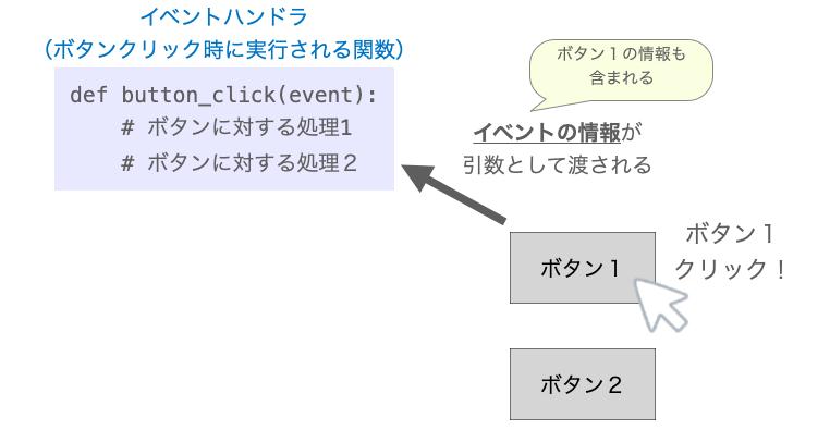 イベントハンドラに渡される情報1