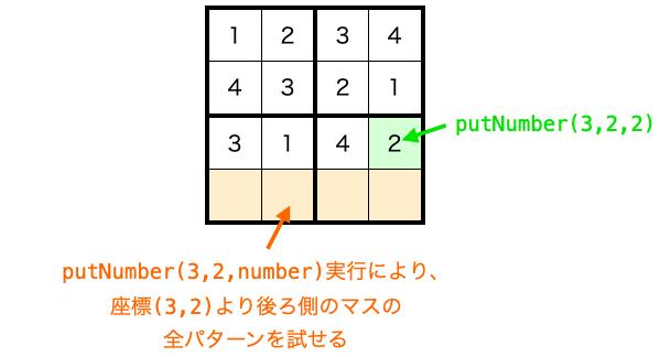 putNumberで指定した座標より後ろ側のマスの全パターンが試せる様子