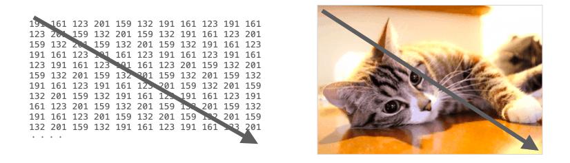 画像データと画像座標の関係2