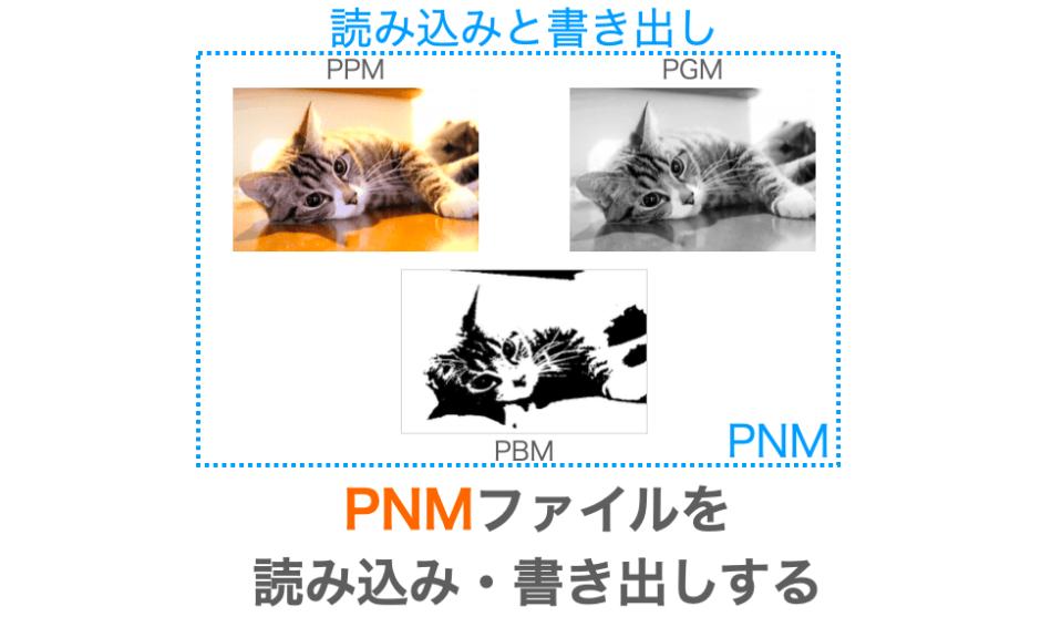 pnmの読み込み書き出し方法解説ページのアイキャッチ