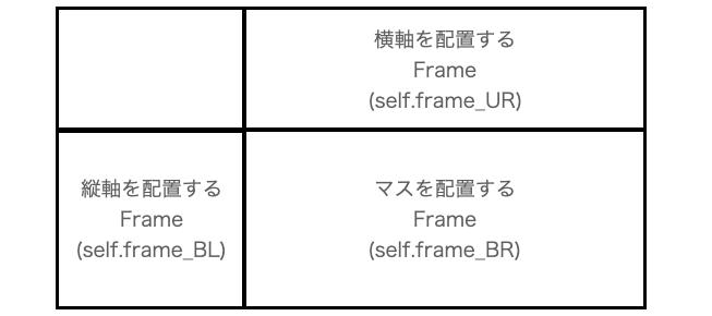 アプリの大枠を作るFrameの配置