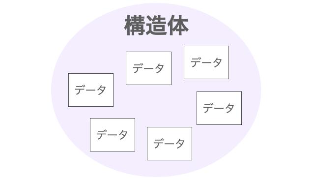 構造体の概念図