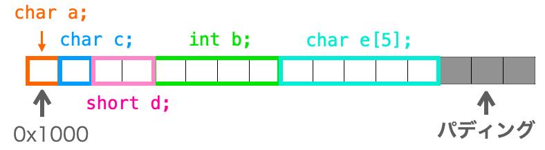 メンバの並び順を工夫した時のメモリ配置