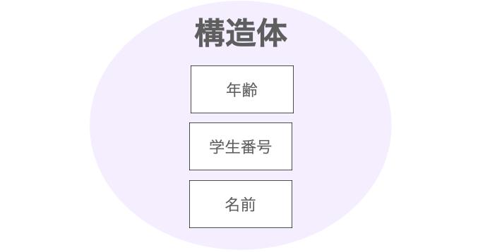 生徒を表す構造体の概念図