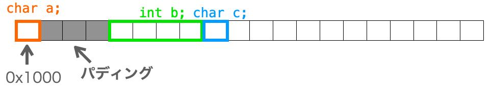 3つ目のメンバの配置