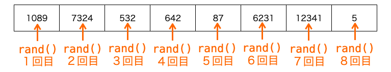 rand関数の実行イメージ
