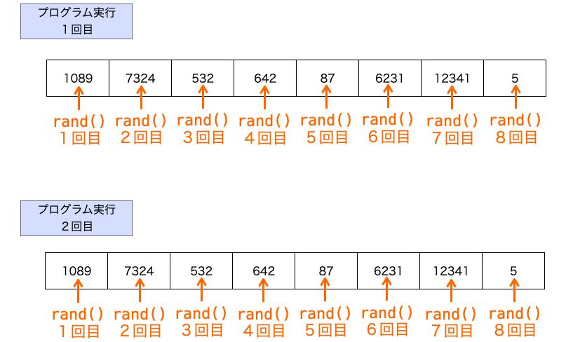 毎回同じ順序で乱数が生成される様子