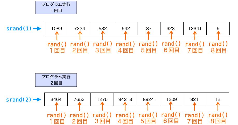 毎回異なる順序で乱数が生成される様子