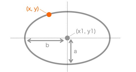 楕円の方程式説明図