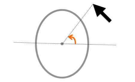 角度の算出