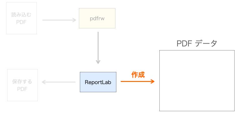 PDFデータの作成