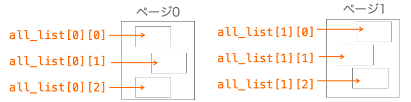 2次元リストがページ単位で図形を管理する様子