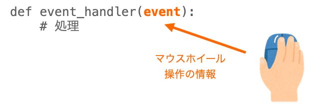 イベントハンドラに渡される情報