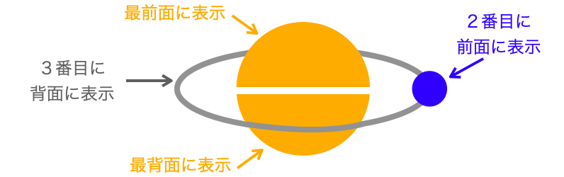 惑星と軌道と衛星の奥行き情報3