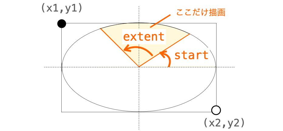 startとextentの関係