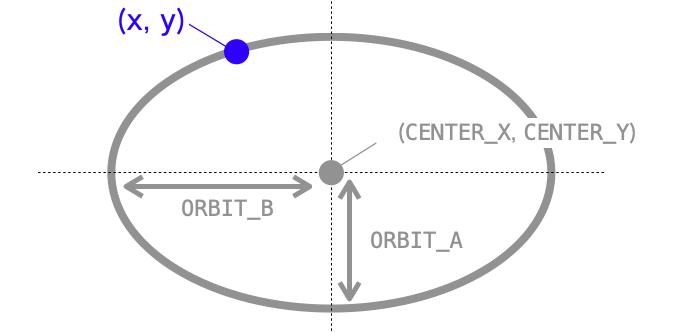 起動を表す楕円