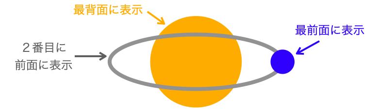 惑星と軌道と衛星の奥行き情報