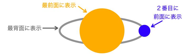惑星と軌道と衛星の奥行き情報2