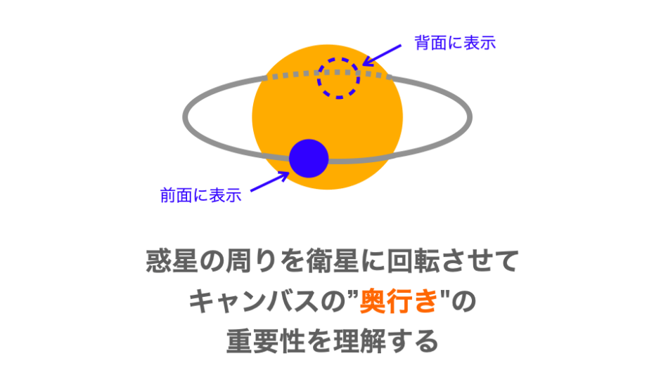惑星の周りを衛星に回転させる方法の解説ページアイキャッチ