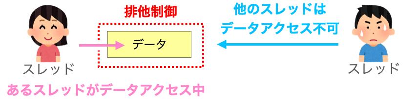 排他制御のイメージ図