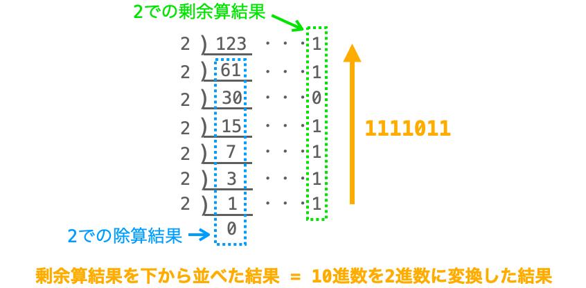 筆算で2進数変換する様子