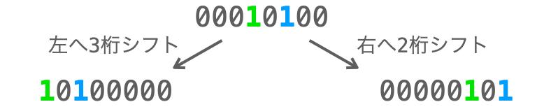 シフト演算の説明図