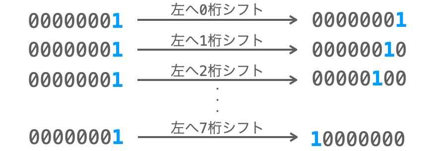 特定の桁のみを取得するための2進数