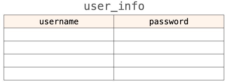 CREATE_TABLEで作成されるテーブル