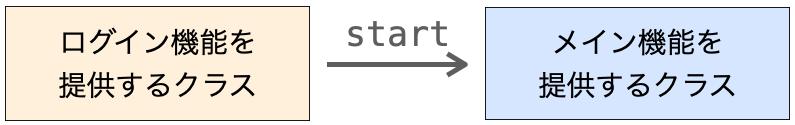 2つのクラスの関係図