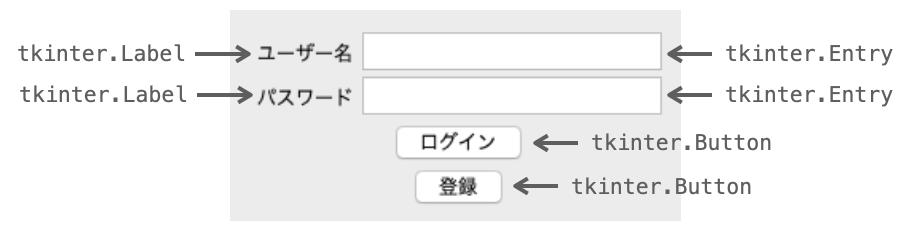 ログイン画面のウィジェット配置