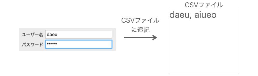 ユーザー情報のCSVファイルへの追記